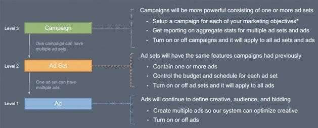 Why Setting Up Multiple Facebook Campaigns is Effective