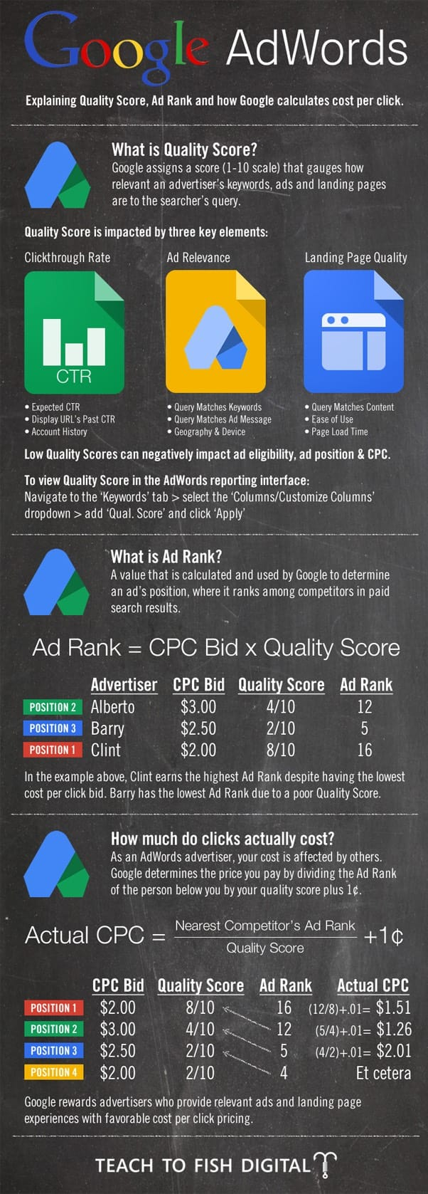 Adwords Infographic