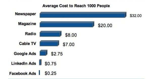 Facebook Ads Cost Chart