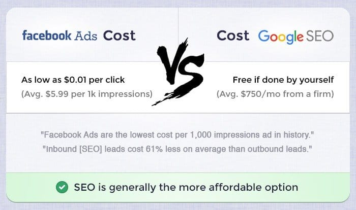Facebook vs SEO Cost