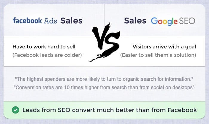 Facebook vs SEO Sales