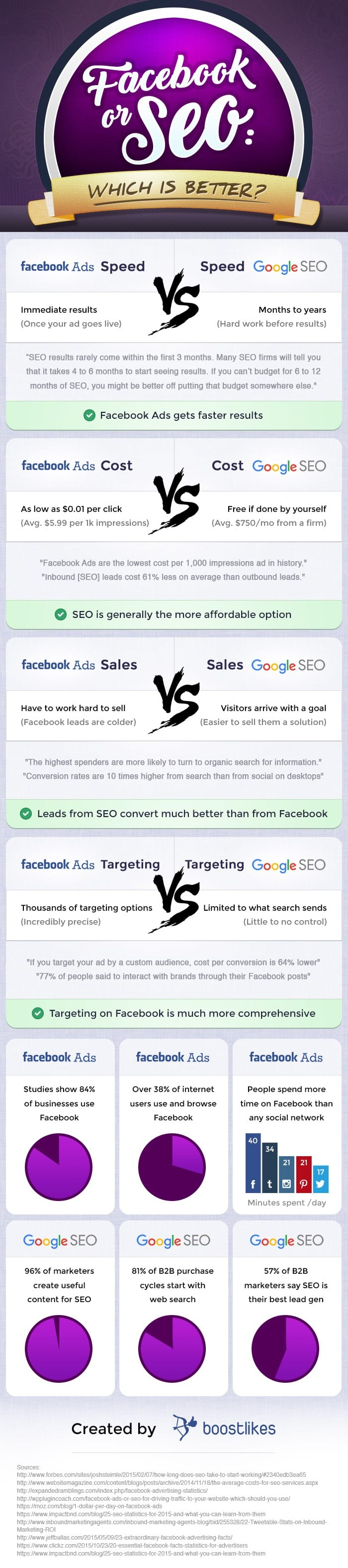 Facebook or SEO Which is Better