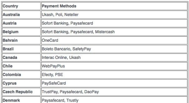 Payment Methods Per Country