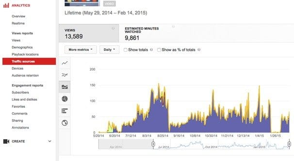 Why Your YouTube Views Suddenly Dropped or Disappeared