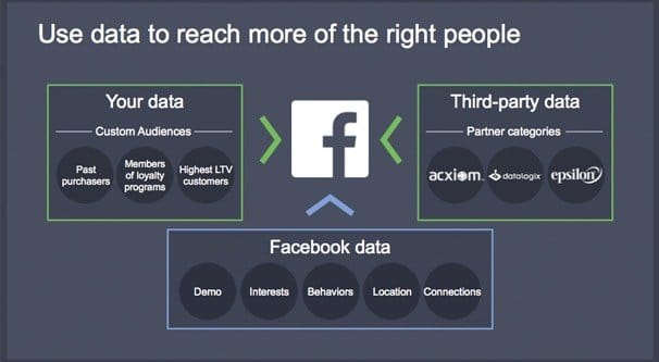 Facebook Partner Data