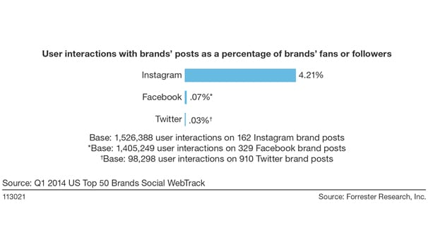 Instagram vs  Twitter: Which Follower is More Valuable?