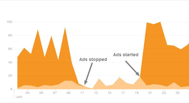 Paid vs Organic Reach