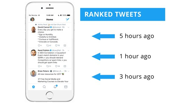 Ranking Tweets With Algorithm