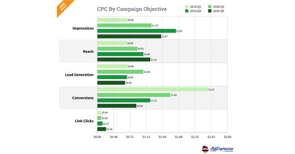 CPC by Objectives